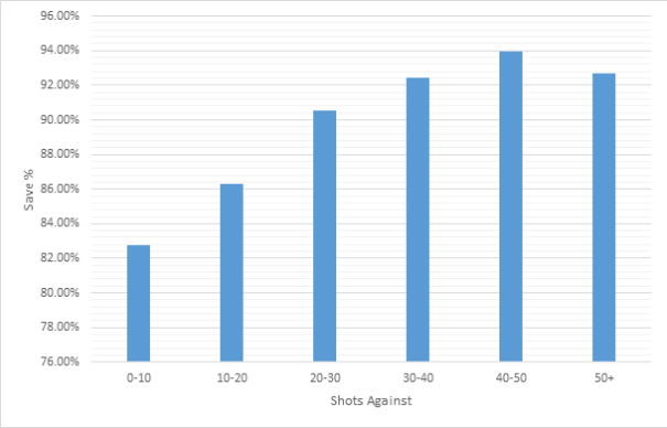 Save % vs Shots Against