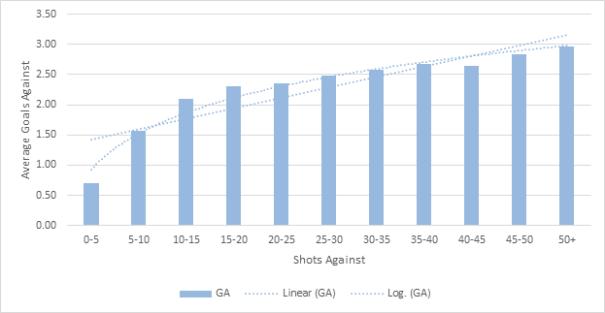 Average GA Per Game vs. Shots Against
