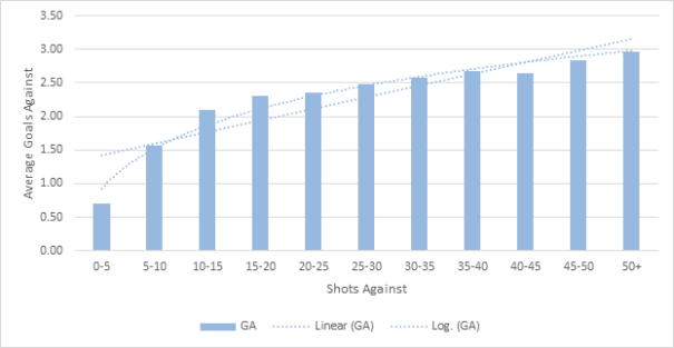 Average GA Per Game vs. Shots Against