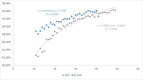 ES Save % vs Shots Against