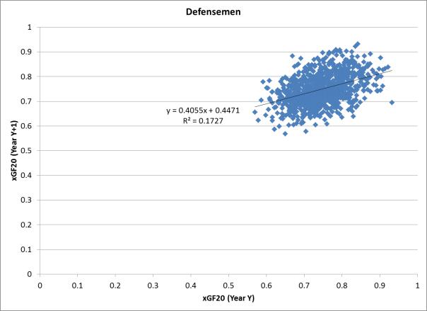 xGF20 Year-to-Year Comparison - Defensemen