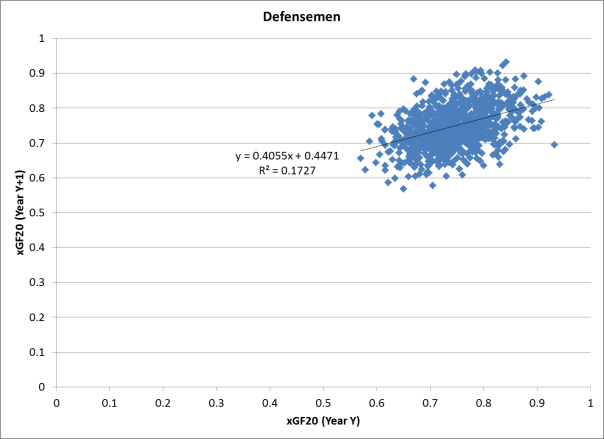 xGF20 Year-to-Year Comparison - Defensemen