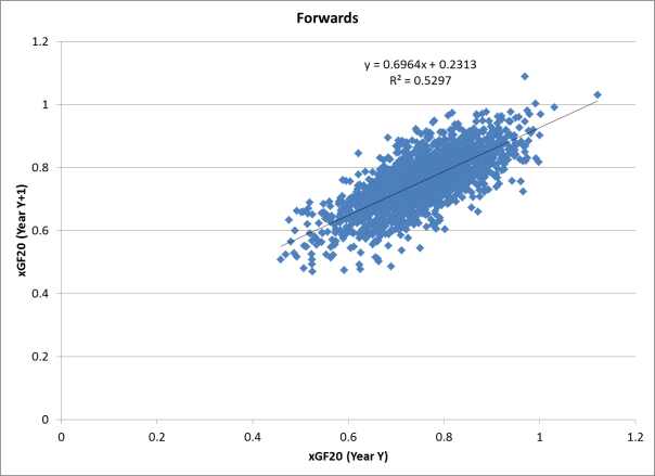 xGF20 Year-to-Year Comparison - Forwards