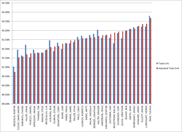 Scorer Adjusted Save Percentage (2011-2014)