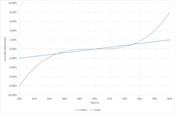 Relative Corsi Adjustment Factors