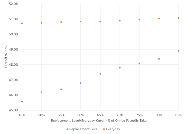 Everyday and Replacement Level Faceoff Win % vs. Replacement Level Cutoff