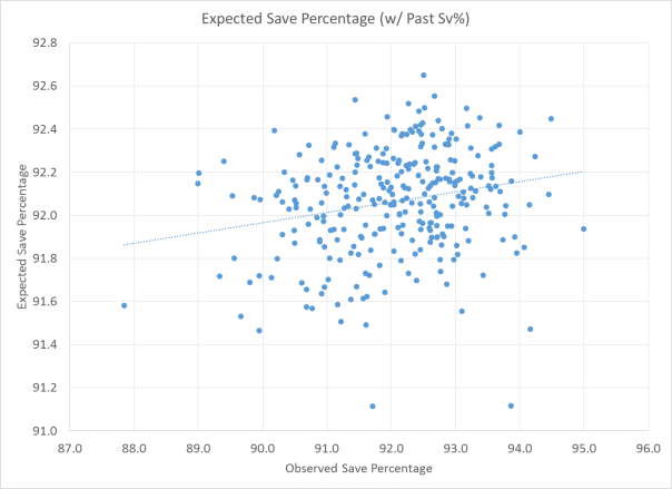 Observed Save Percentage vs. Expected Save Percentage (using Past Save Percentage)