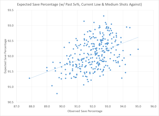 Observed Save Percentage vs. Expected Save Percentage (using Past Save Percentage, Current Shots Against)