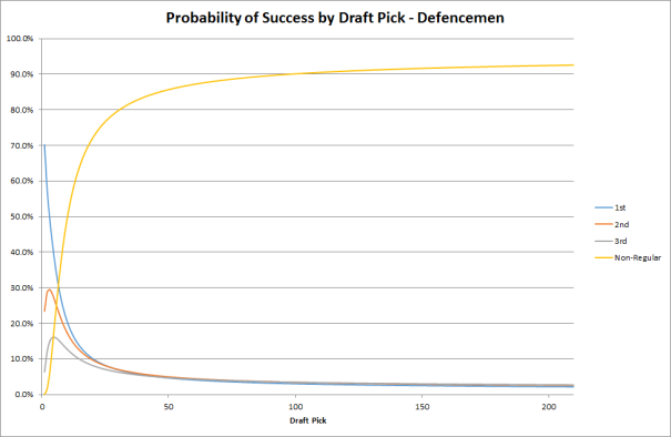 Probability of Success by Draft Pick - Defencemen