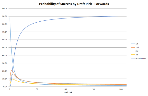Probability of Success by Draft Pick - Forwards