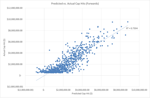 Predicted vs. Actual Cap Hit (Forwards)