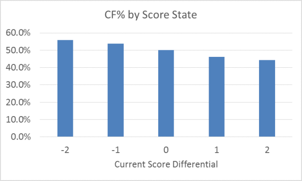 Corsi For Percentage by Score State
