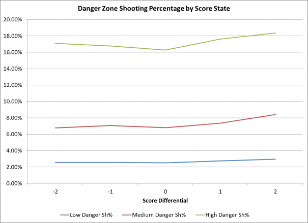 Danger Zone Shooting Percentage by Score State
