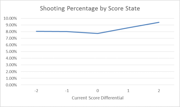 Shooting Percentage by Score State