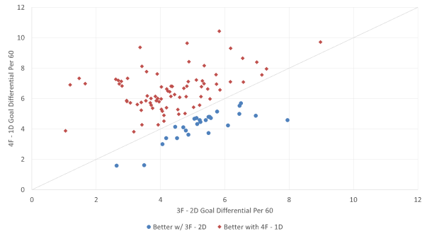 Powerplay Goal Differential - 4F/1D vs. 3F/2D