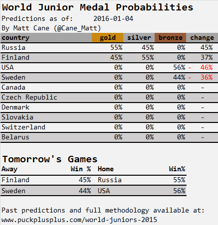 20160104_world_junior_predictions